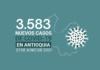 79 muertes por COVID19 se registraron en Antioquia este 21 de junio