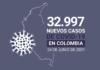 32.997 contagios y 689 muertes, cifras récord de la pandemia de COVID19 en Colombia