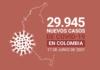 Más de 98.000 personas han fallecido en Colombia por complicaciones del COVID19