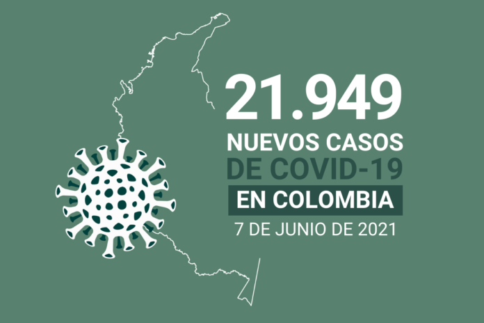 3.590.000 casos de COVID19 ha sumado Colombia al 7 de junio