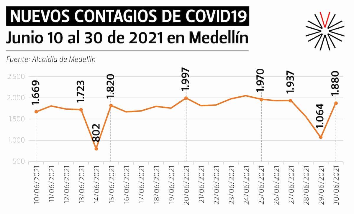 Medellín ha estado en promedio con 1.600 y 1.800 casos diarios, una cifra alta para la ciudad.