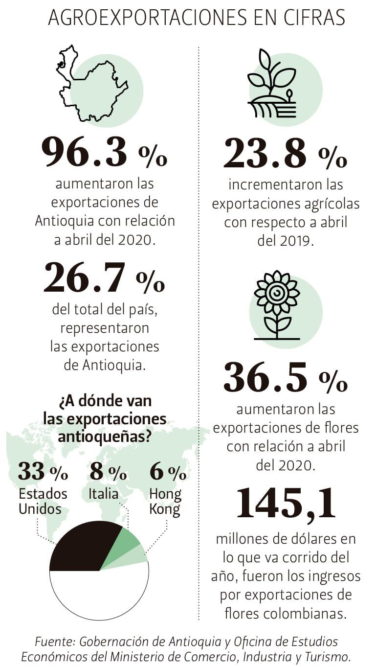 Cifras Agroexportaciones en Antioquia