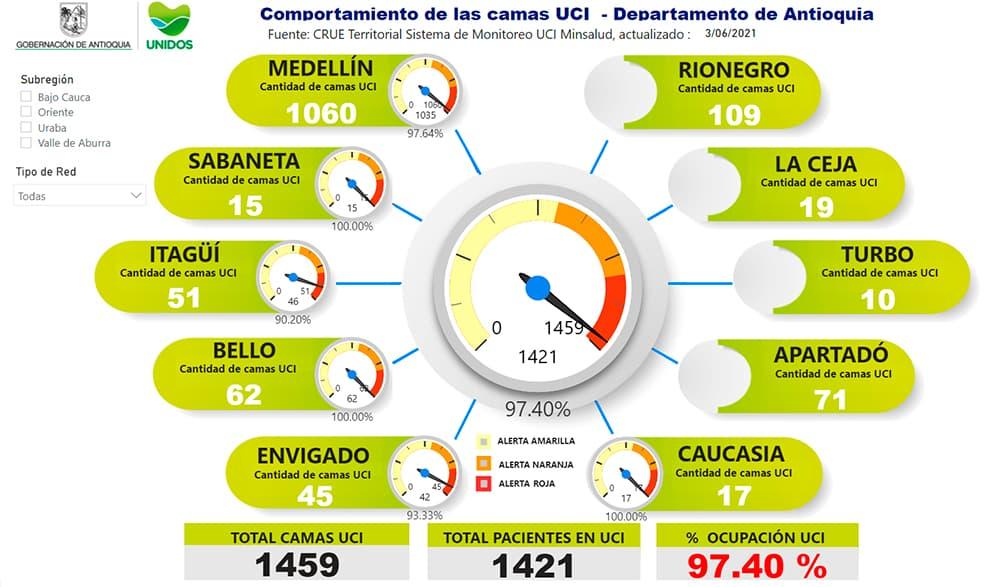 Finalmente, en el momento Antioquia tiene un porcentaje de ocupación de camas UCI de 97.40 %.
