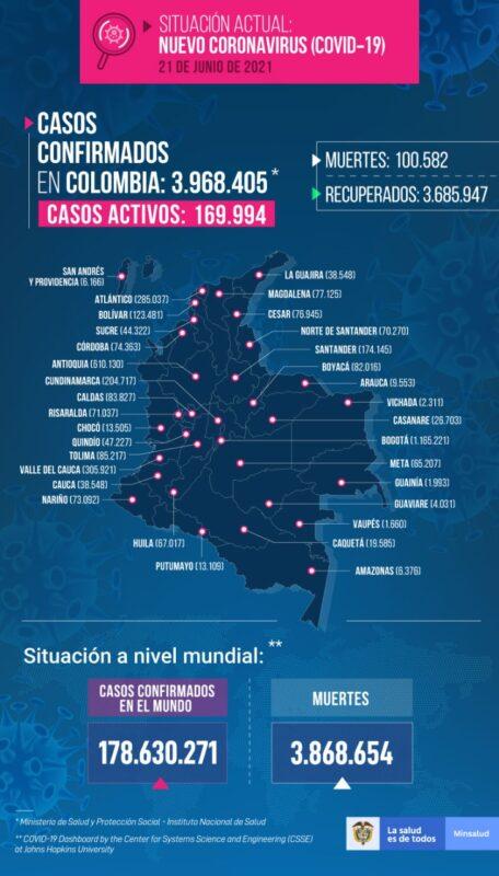 Nuevos contagios de COVID19 en Colombia al 22 de junio
