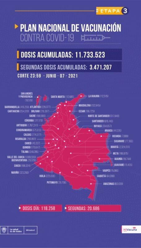 Plan Nacional de Vacunación en Colombia  junio