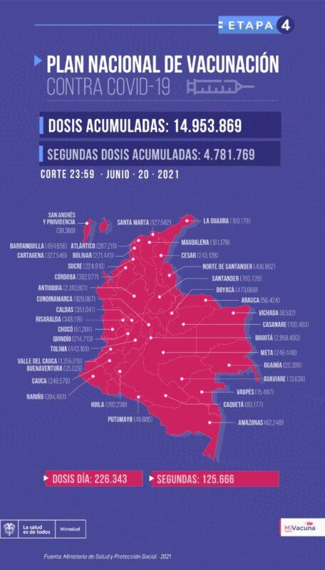 Plan Nacional de Vacunación muy cerca a las 15 millones de dosis aplicadas en Colombia