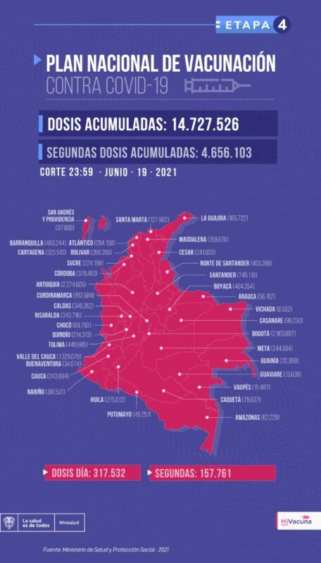 Plan de Vacunación en Colombia al 20 de junio