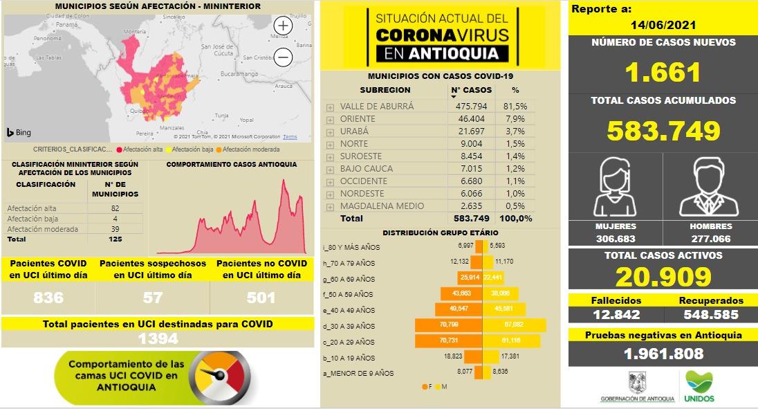 Resumen de contagios en Antioquia al 14 de junio