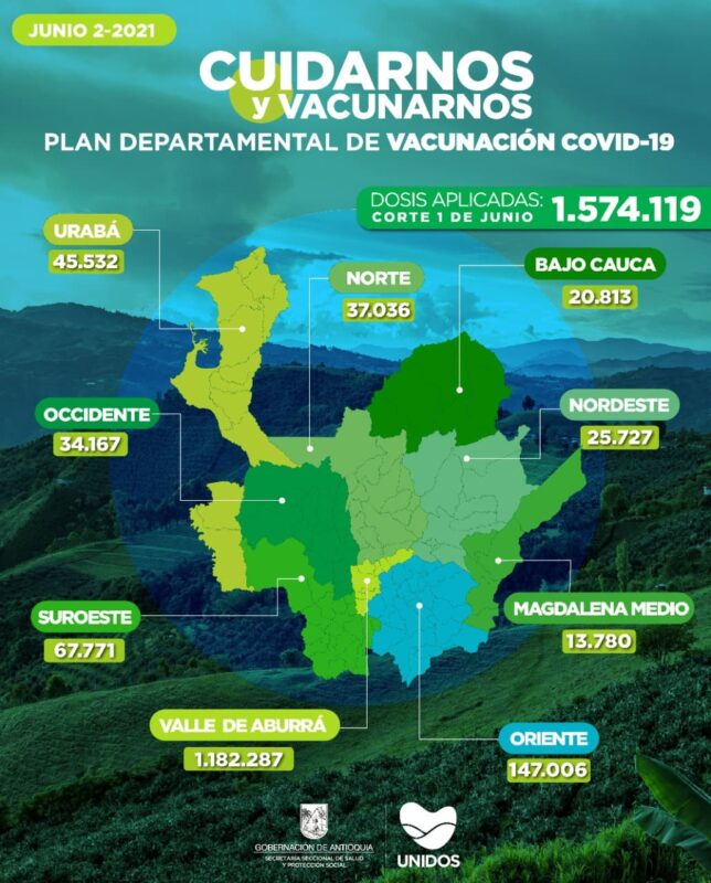 cómo ha avanzado el Plan Nacional de Vacunación en Antioquia