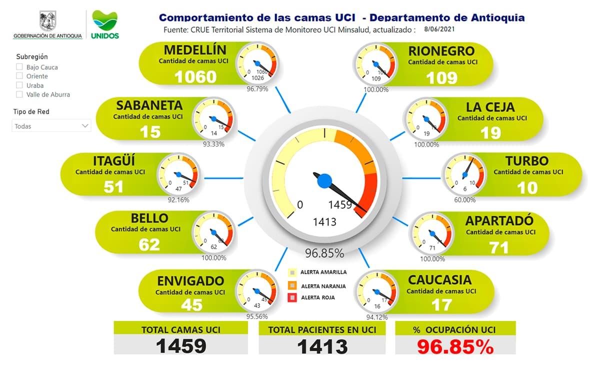 Finalmente, en el momento Antioquia tiene un porcentaje de ocupación de camas UCI de 96.85 %.