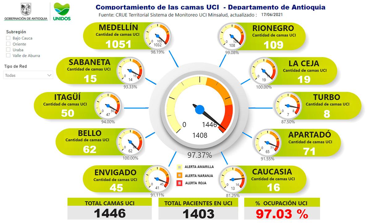 ocupación-de-camas-UCI-del-97.03-%-en-antioquia