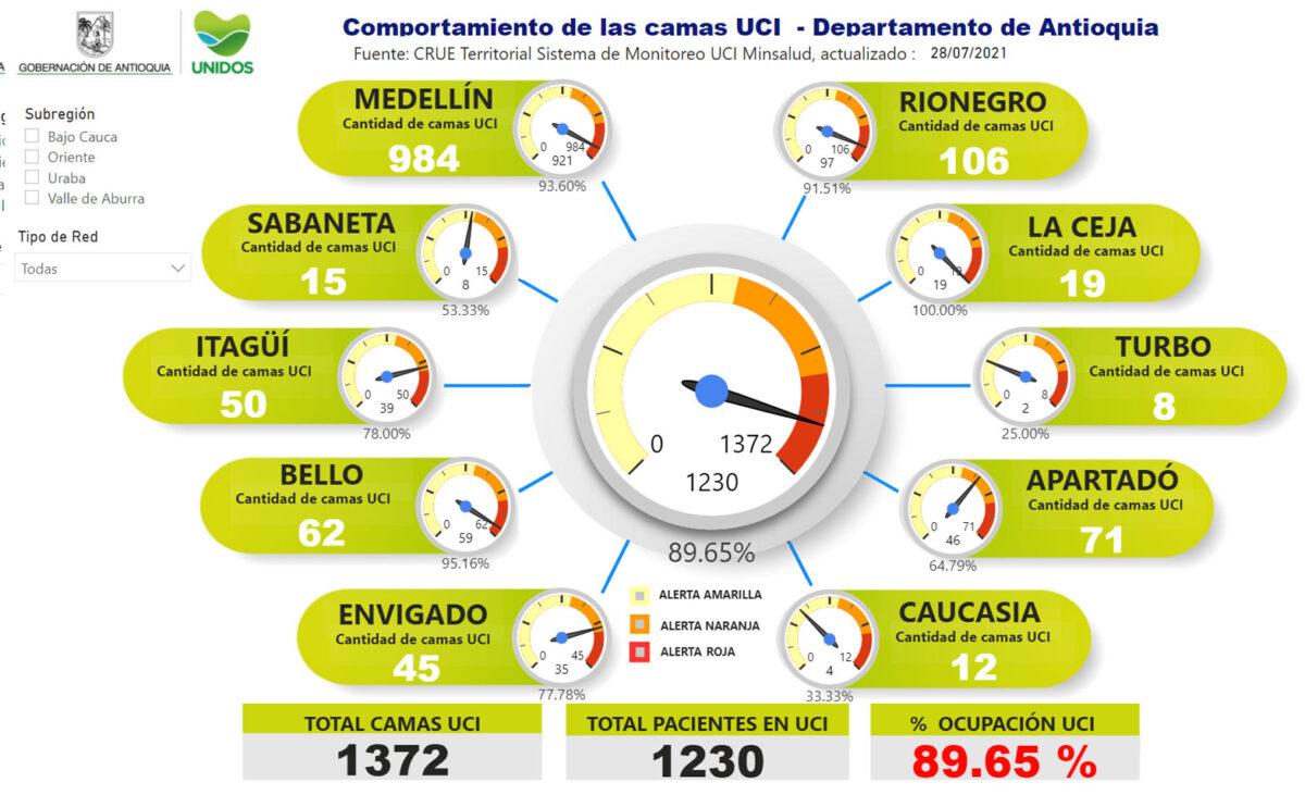 Así las cosas, la ocupación de camas UCI en el departamento hoy es de 89.65 %.