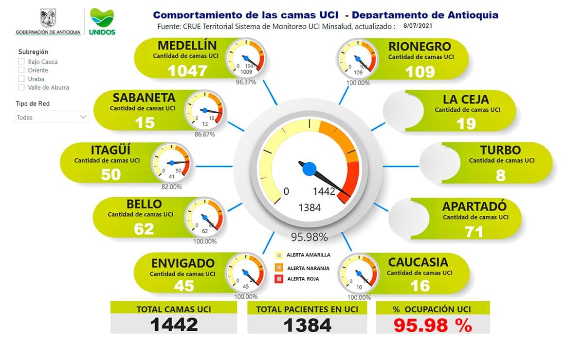 Así las cosas, la ocupación de camas UCI en el departamento hoy es de 95.98 %.