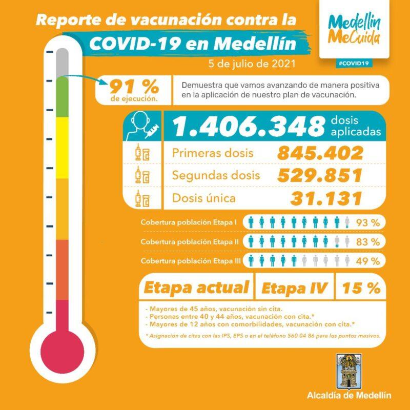 Avances del Plan Nacional de Vacunación en Medellín al 4 de julio