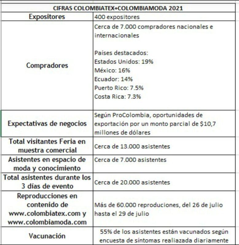 Colombiatex + Colombiamoda 2021 cifras