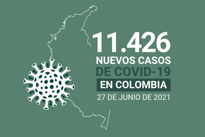Con 11.426 nuevos contagios, Colombia suma 4.747.775 casos de COVID19
