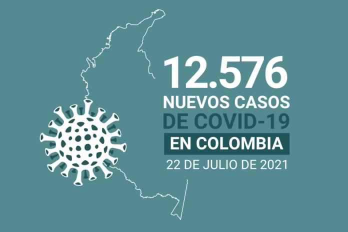 Con 12.576 nuevos contagios, Colombia suma 4.692.570 casos de COVID19