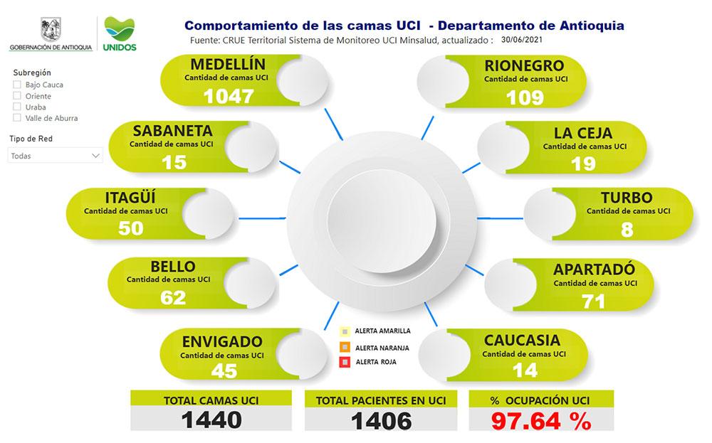 Con estas cifras, la ocupación de camas UCI en el departamento hoy es de 97.64 %.