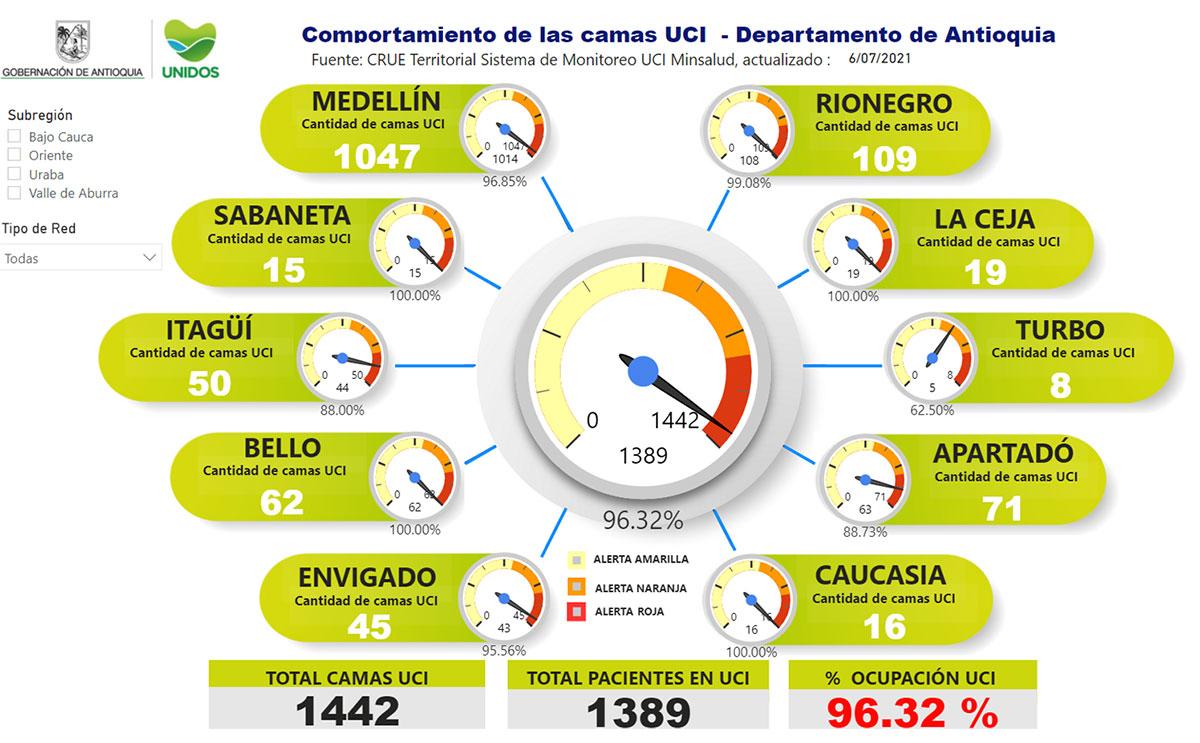 Gobernación de Antioquia reportó la cifra de ocupación UCI del 96.32