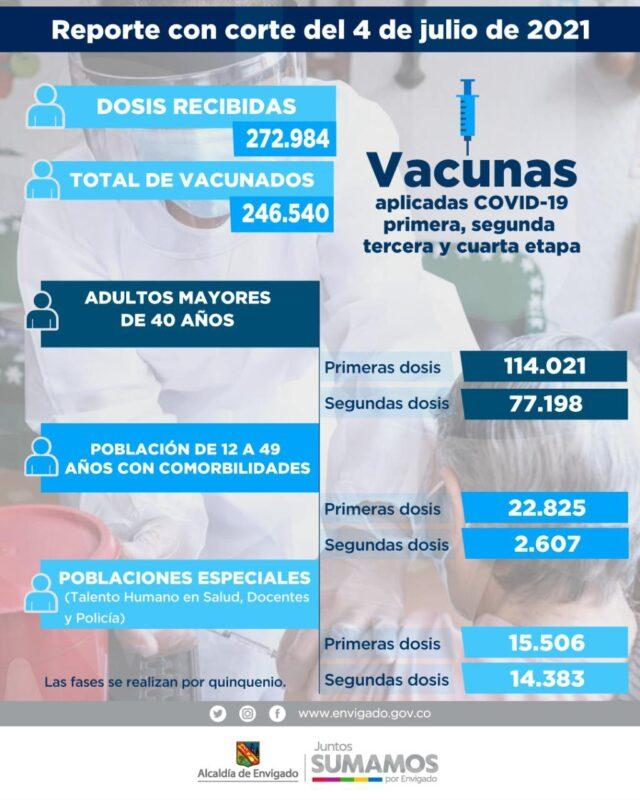Informe de vacunación anti COVID19