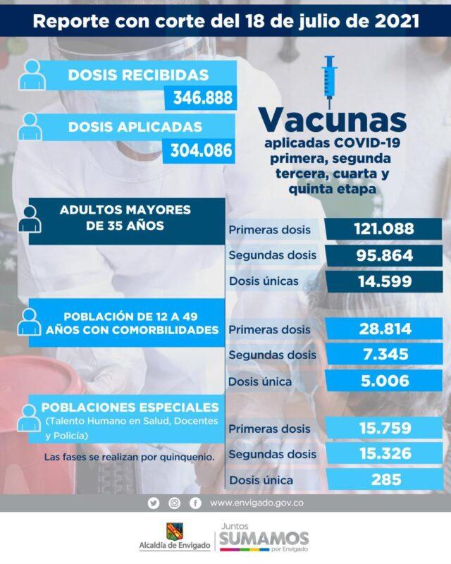 Informe de vacunación anti COVID19 en envigado al 18 de julio