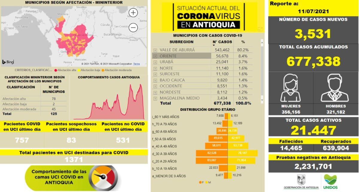 Nuevos contagios de COVID19 en Antioquia al 11 de julio
