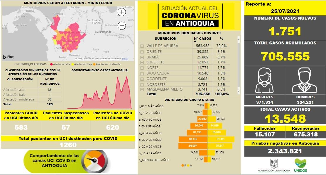 Nuevos contagios de COVID19 en Antioquia al 25 de julio