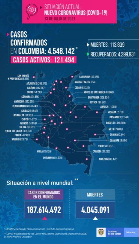 Nuevos contagios de COVID19 en Colombia al 13 de julio