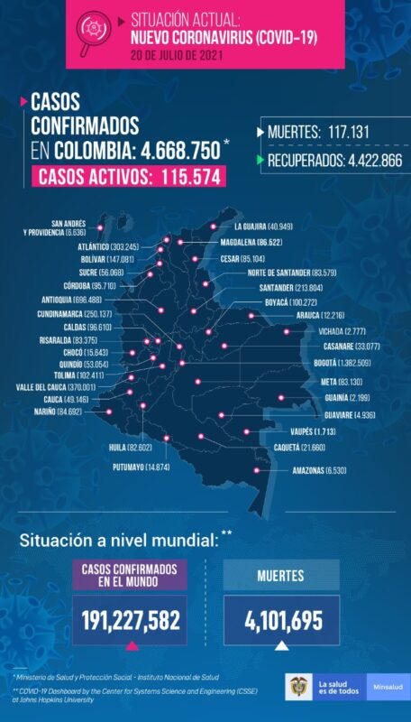 Nuevos contagios en Colombia al 20 de julio