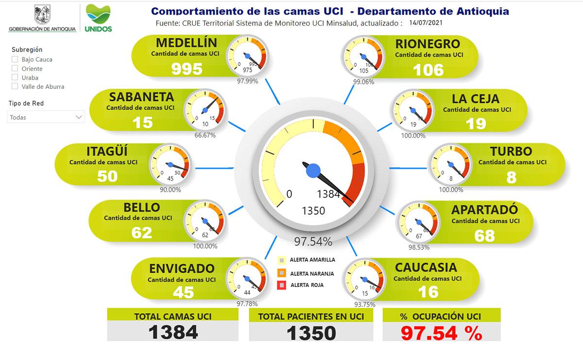 Así las cosas, la ocupación de camas UCI en el departamento hoy es de 97.54 %.