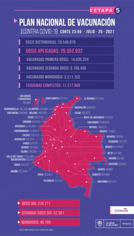 Vacunación en Colombia contra el COVID19 al 25 Julio
