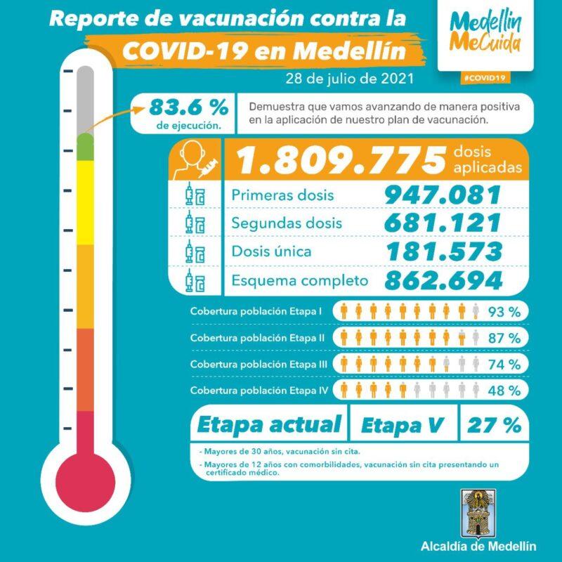 Vacunación en Medellín al 28 de julio