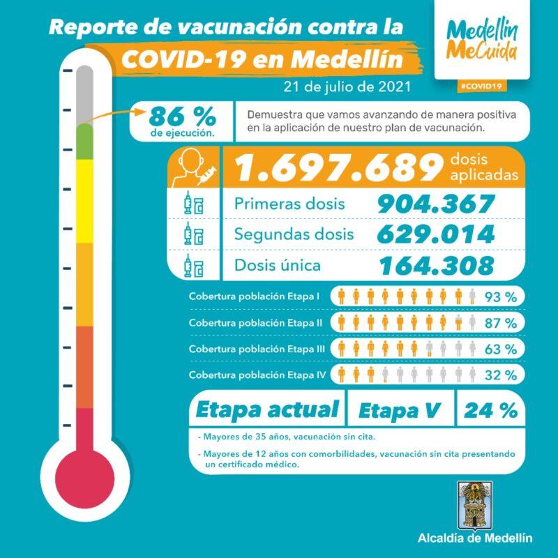 Vacunación en Medellín contra COVID19 al 21 de Julio