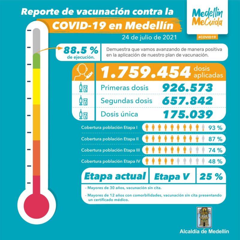 vacunación en Medellín contra el COVID19 al 24 Julio