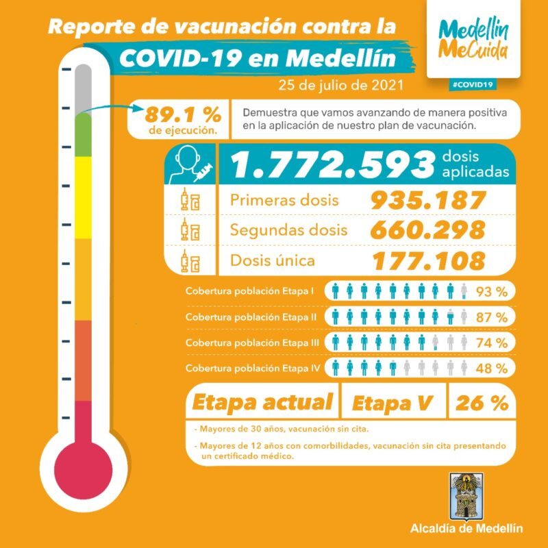 vacunación en Medellín contra el COVID19 al 25 Julio
