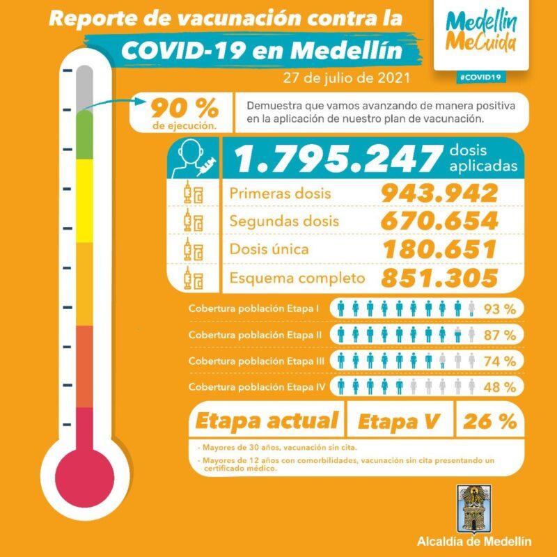 vacunación en Medellín contra el covid19 al 27 de julio de 2021