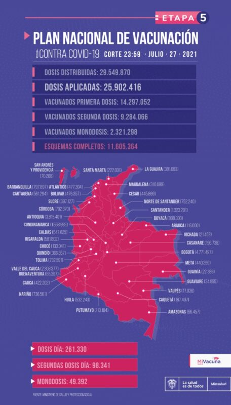 Vacunación contra el COVID19 en Colombia al 27 de julio -mapa
