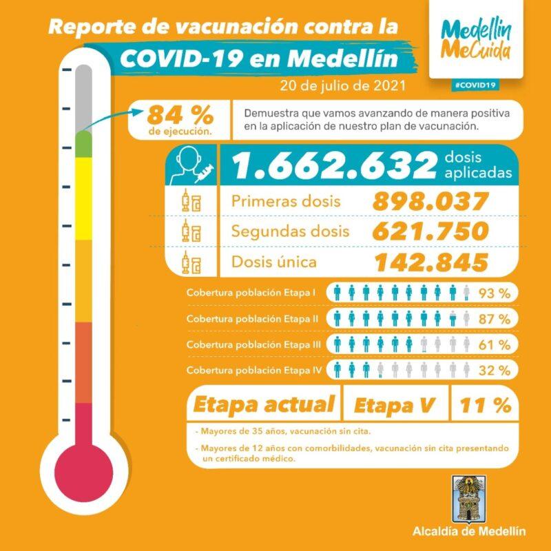 En Medellín: 1.662.632 dosis aplicadas