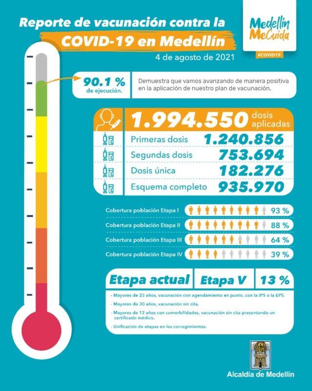 Vacunación en Medellín Al 3 de agosto
