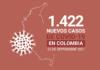 4.951.675 casos de COVID19 acumula Colombia al 26 de septiembre