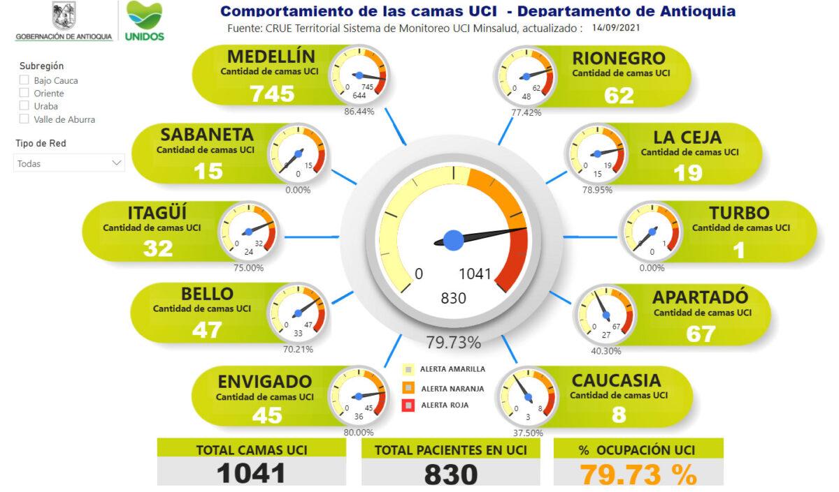 Con estas cifras, la ocupación de camas UCI en el departamento hoy es de 79.73 %.