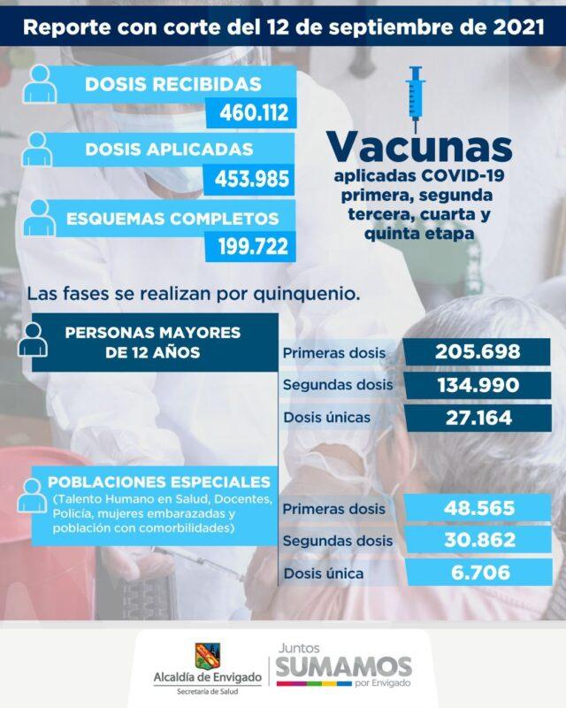 Envigado alberga el 4 % de los contagios de COVID19 en Antioquia