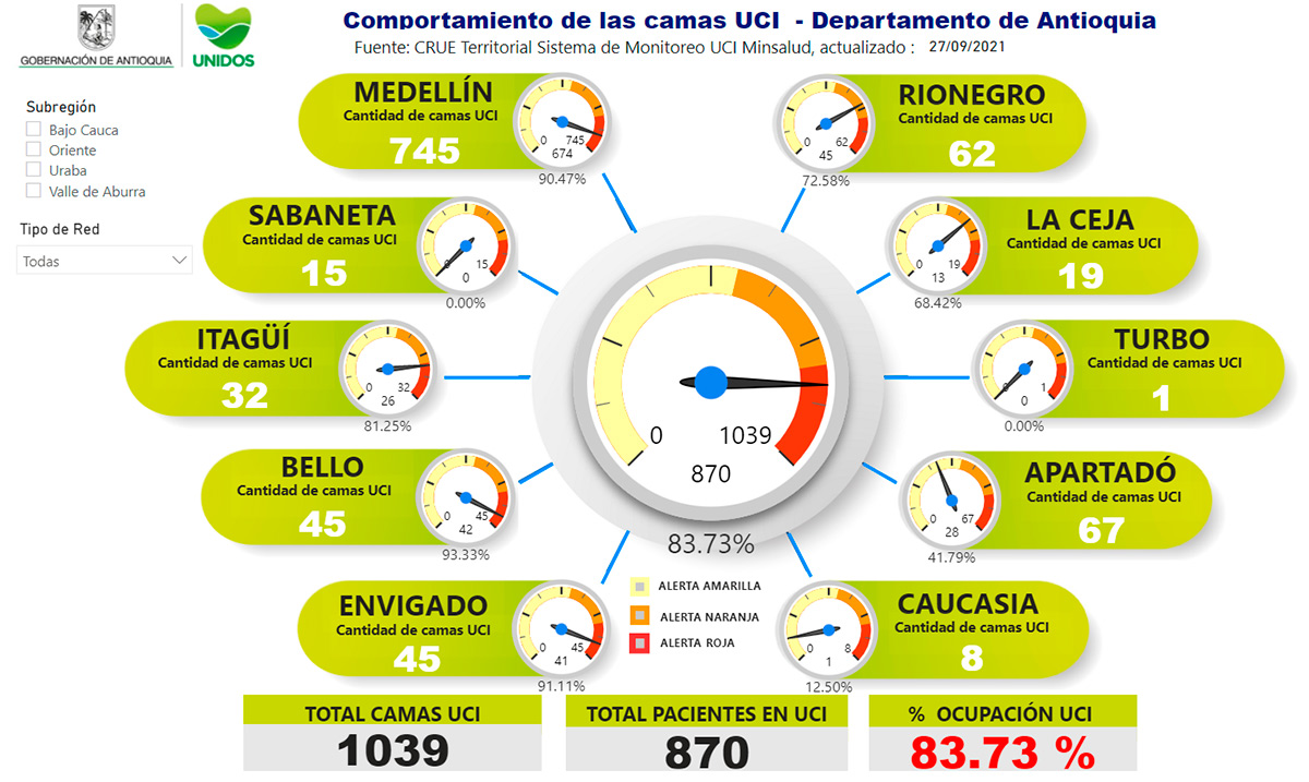 Finalmente, en el momento Antioquia tiene un porcentaje de ocupación de camas UCI de 83.37 %.