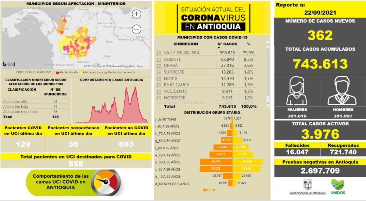 Nuevos contagios Antioquia al 22 de septiembre