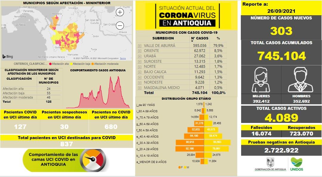 Nuevos contagios Antioquia al 26 de septiembre