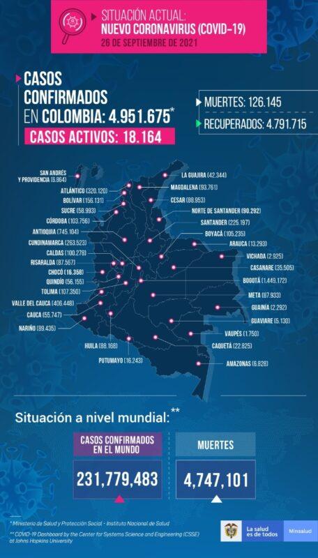 Nuevos contagios Colombia al 26 de septiembre
