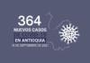 Nuevos contagios de Covid19 en Antioquia al 16 de septiembre