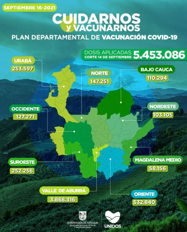 Vacunación contra COVID19 en Antioquia al lunes 14 de septiembre