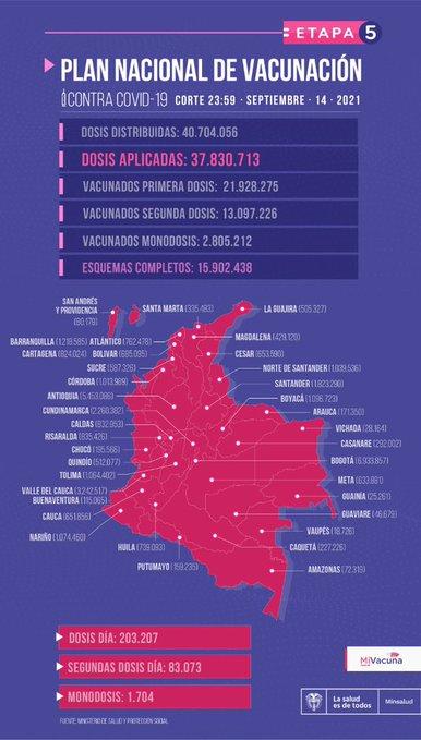 Vacunación contra COVID19 en Colombia al lunes 14 de septiembre -mapa