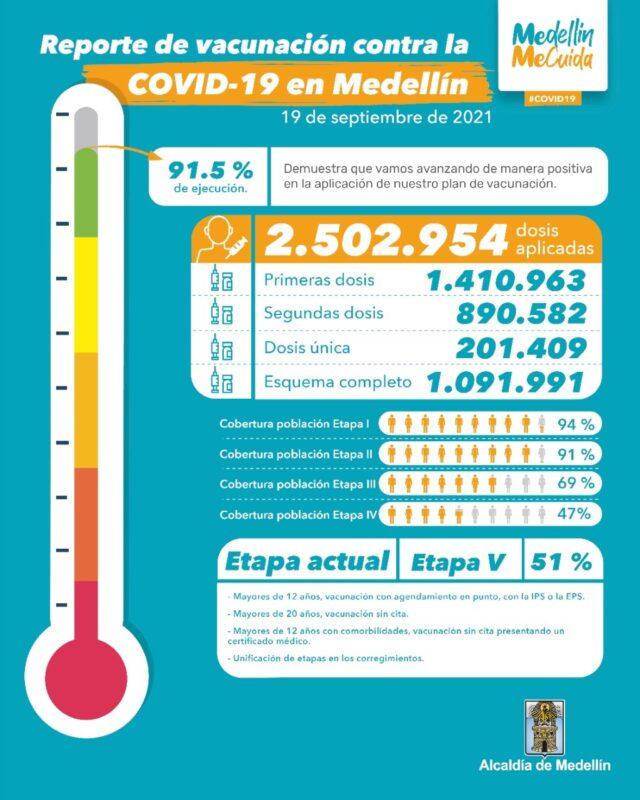 Vacunación contra COVID19 en Medellín al 19 de septiembre